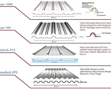 Atap spandeck-zincalume